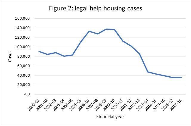 News JulAug18 legal aid stats figure 2 legal help housing cases